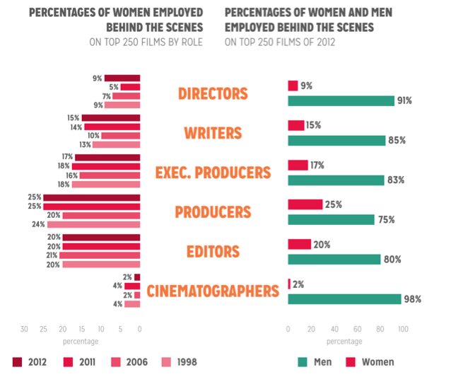 NYU-Gender-Inequality-In-Film