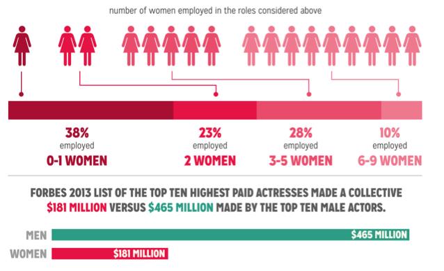 NYU-Gender-Inequality-In-Film08.47 PM