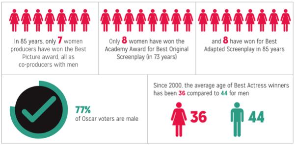 NYU-Gender-Inequality-In-Film
