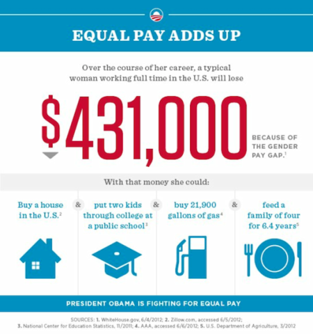 equal-pay-stats