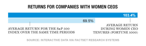 fortune-1000-female-CEOs