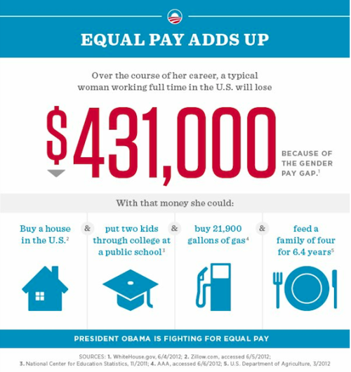 white-house-wage-gap-infograph