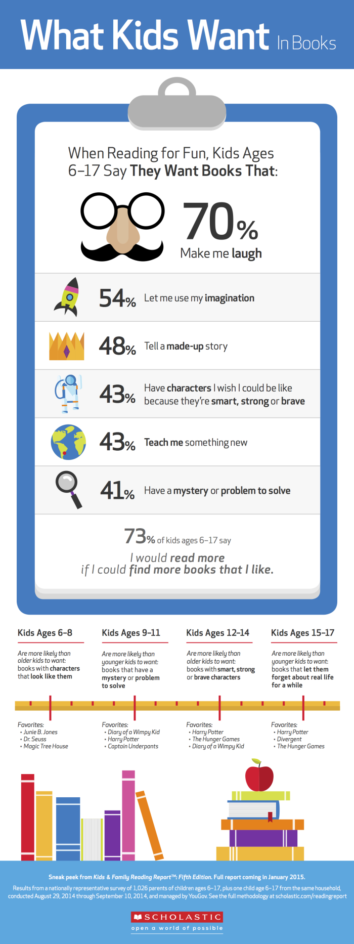scholastic-kids-reading-infographic
