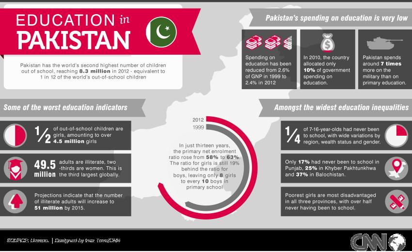 pakistan-education-stats-unesco