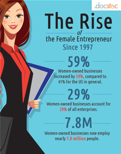 "essay on women entrepreneurship 436 words short essay on women entrepreneurs  imitates or adapts an economic activity may be called woman entrepreneurship"" 2 according to government of india:."