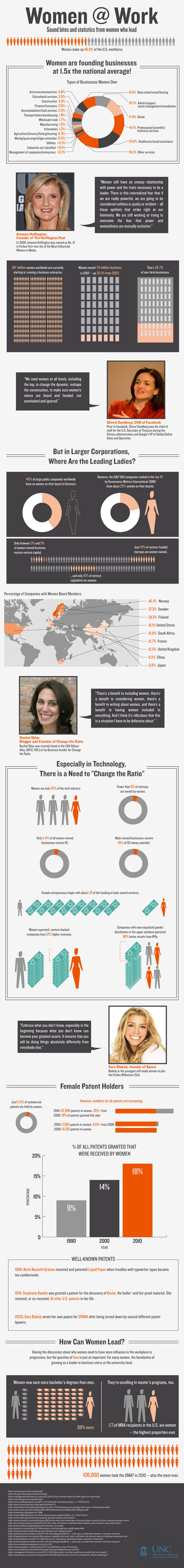 Women-at-Work-Infographic-MBA-at-UNC