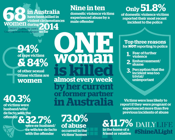 an essay on domestic violence in australian families Statistics and infographics neatly organized to make your research on important domestic violence topics quick, easy and reliable.