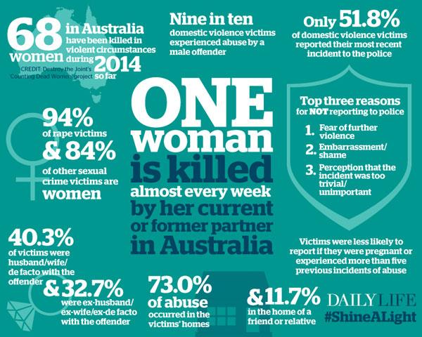 domestic-violence-Australia