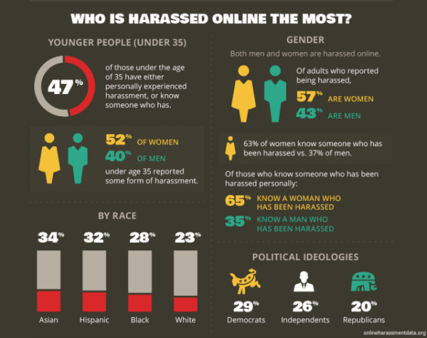 online-harassment-infographic