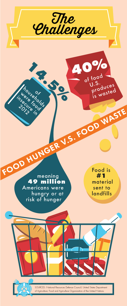 Challenge-infographic-food-waste