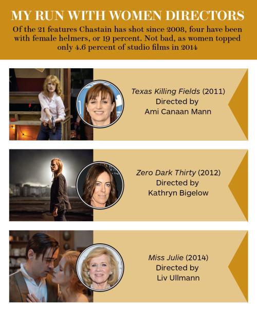 jessica-chastain-female-directors