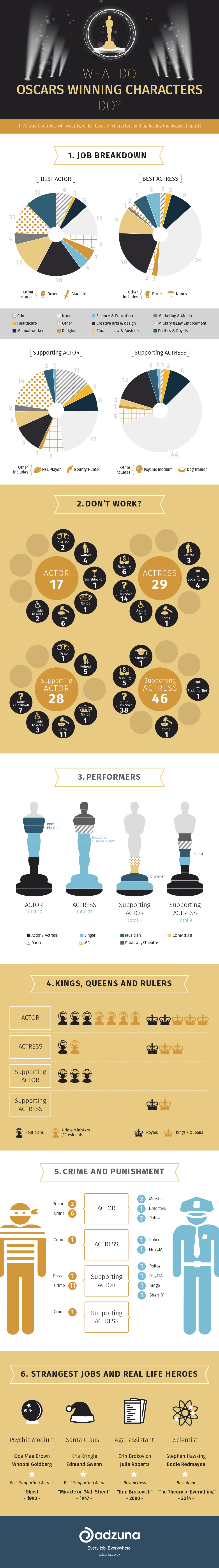 adzuna-oscar-winners-jobs