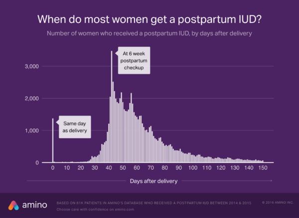 postpartum-iud-amino