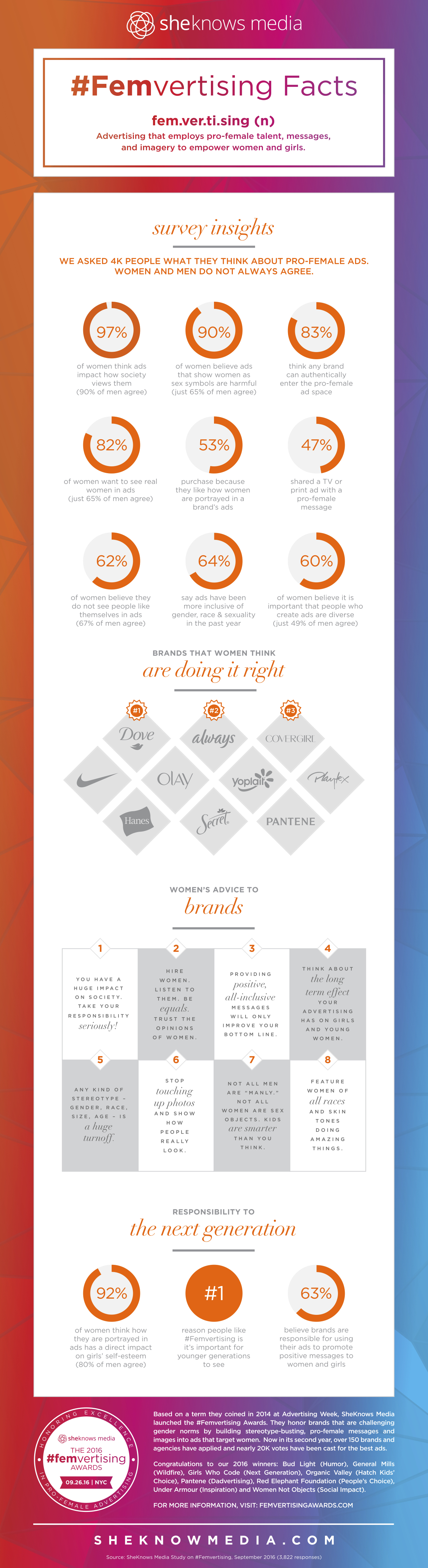 sheknows-media-femvertising-infographic-2016