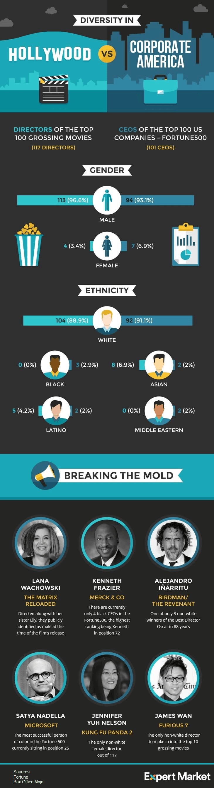 expert-watch-diversity-infographic