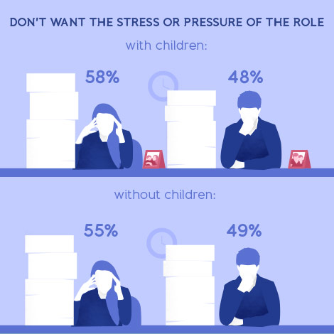 female-ceos-infographic-stress