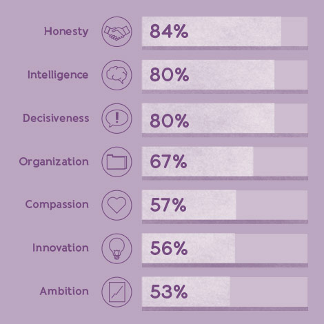 female-ceos-infographic-traits